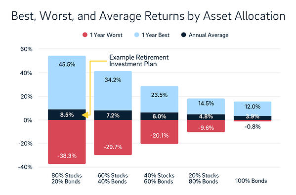 best worst average returns by asset allocation