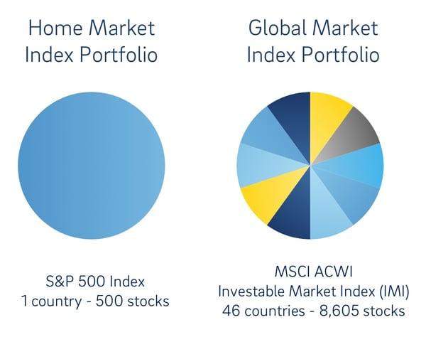 Market Index Portfolio