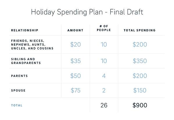 holiday spending - final draft