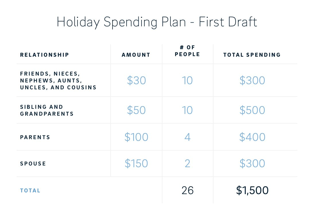 holiday spending - first draft