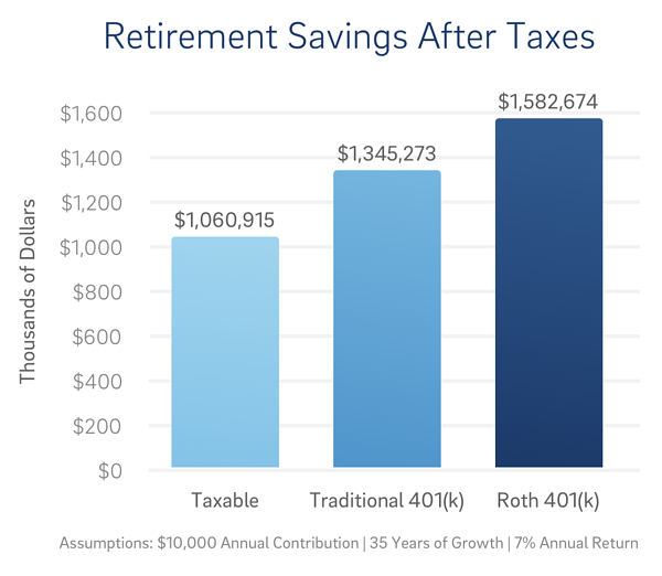 retirement savings after taxes