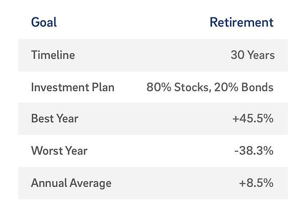 retirement goal table