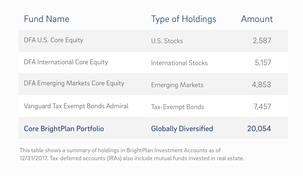 fund holding